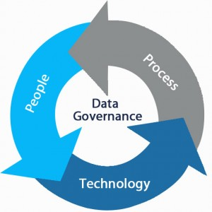 Popular Data Governance Software that you must checkout while ...